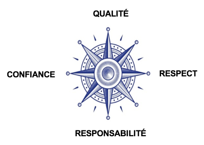 les 4 valeurs de Janus : qualité, confiance, respect, responsabilité