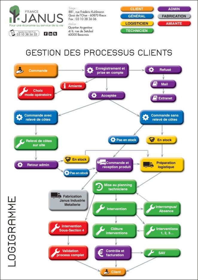Télécharger notre document de synthèse sur la gestion des processus clients.